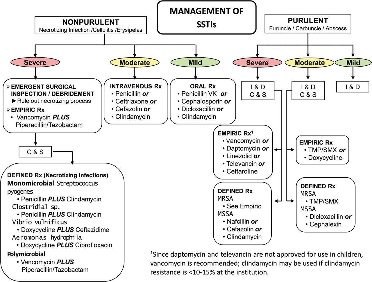 abscess2_chart?w=825 skin & soft tissue infections national urban survivors union