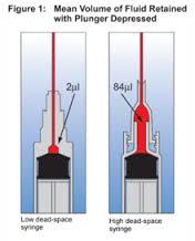 highdeadspace-syringe